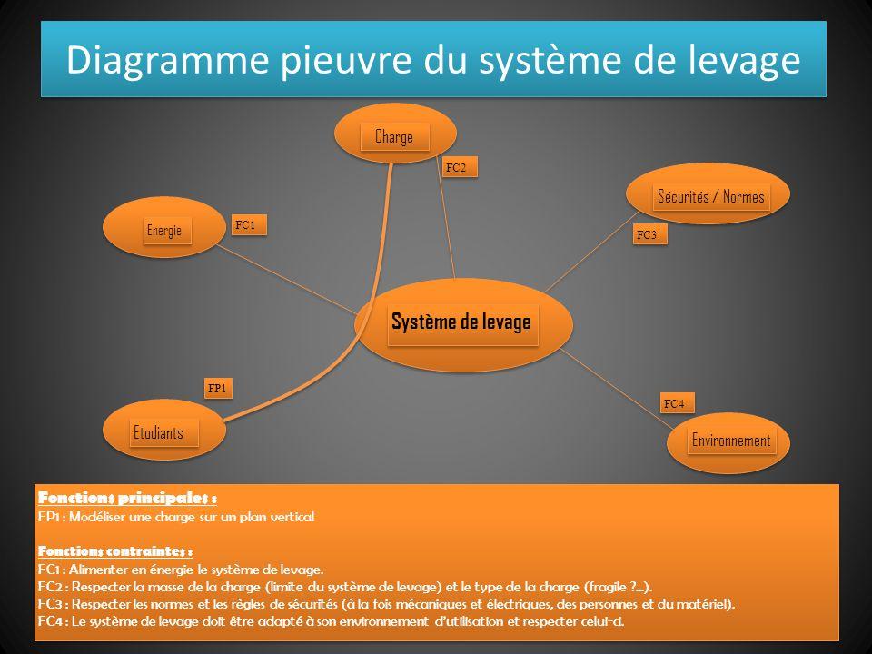 Diagramme pieuvre du système de levage