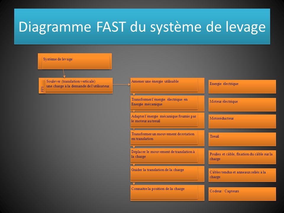 Diagramme FAST du système de levage