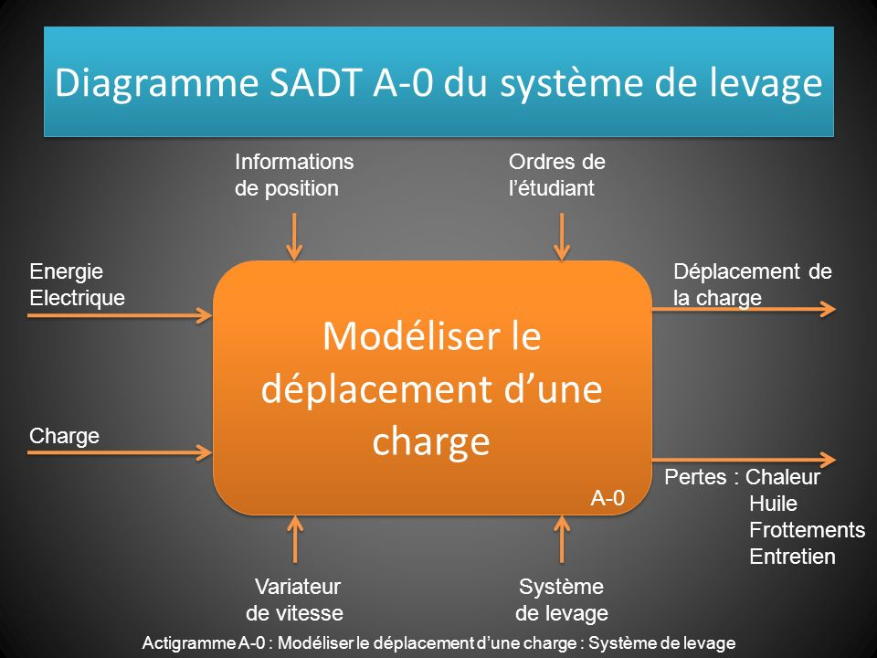 Diagramme SADT A-0 du système de levage