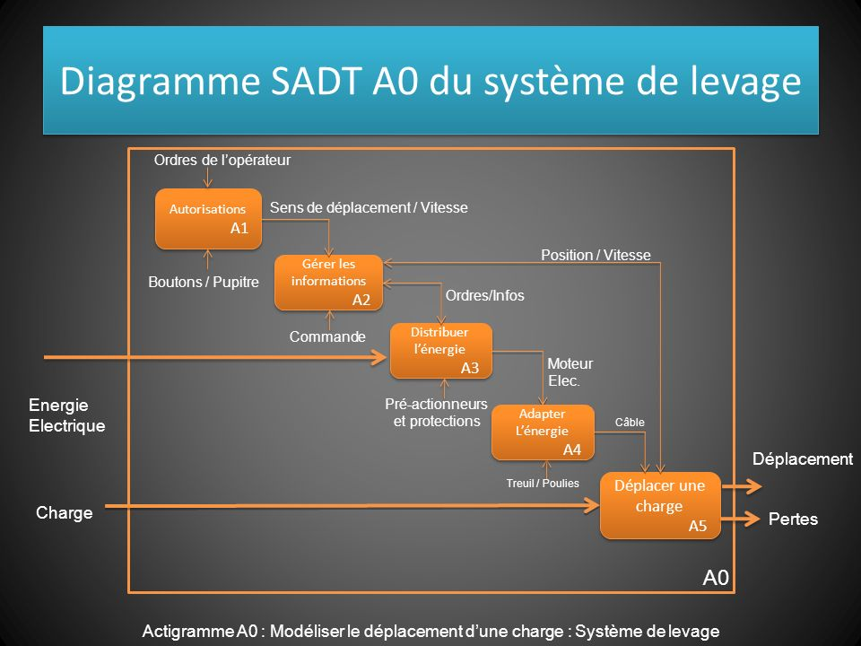 Diagramme SADT A0 du système de levage
