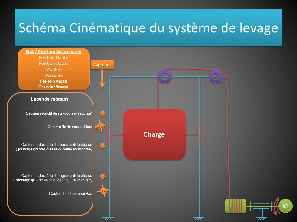 Schéma Cinématique du système de levage