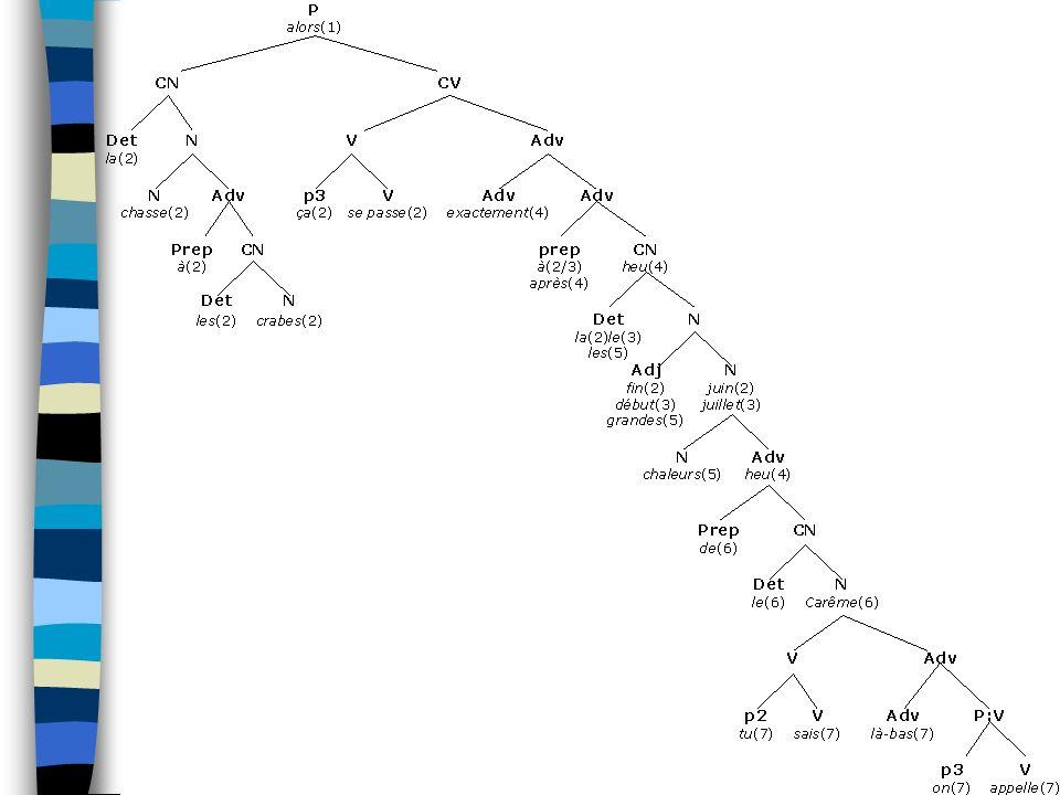 Évidemment ce n'est qu'une proposition, et quelque part ça montre bien à quel point l'arbre n'est qu'une représentation limitée de l'ACI.