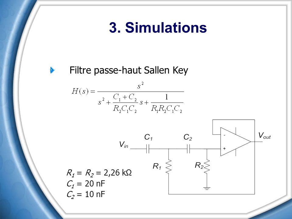 3. Simulations Filtre passe-haut Sallen Key R1 = R2 = 2,26 kΩ