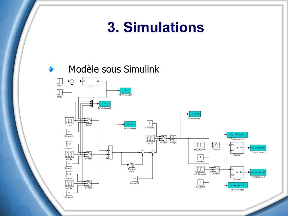 3. Simulations Modèle sous Simulink