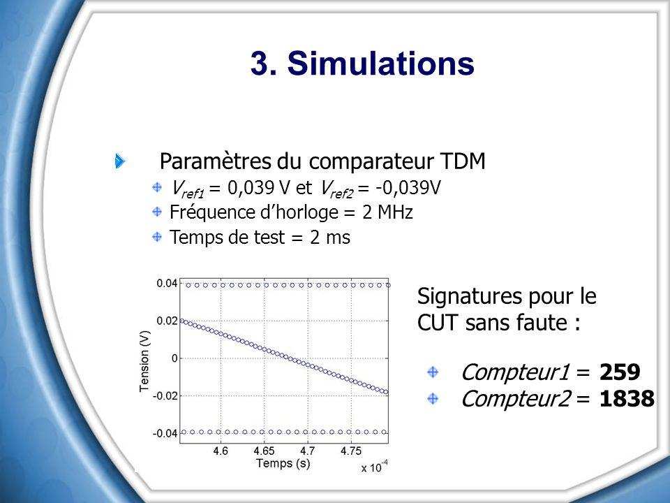 3. Simulations Paramètres du comparateur TDM Signatures pour le