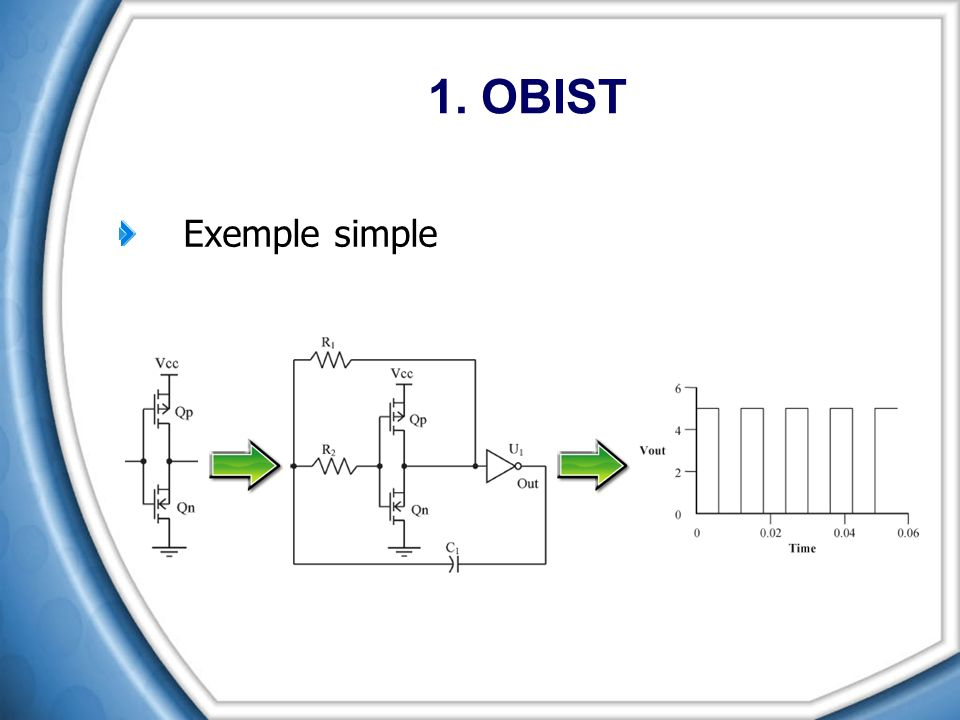 1. OBIST Exemple simple