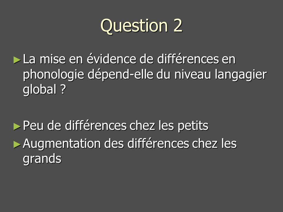 Question 2 La mise en évidence de différences en phonologie dépend-elle du niveau langagier global
