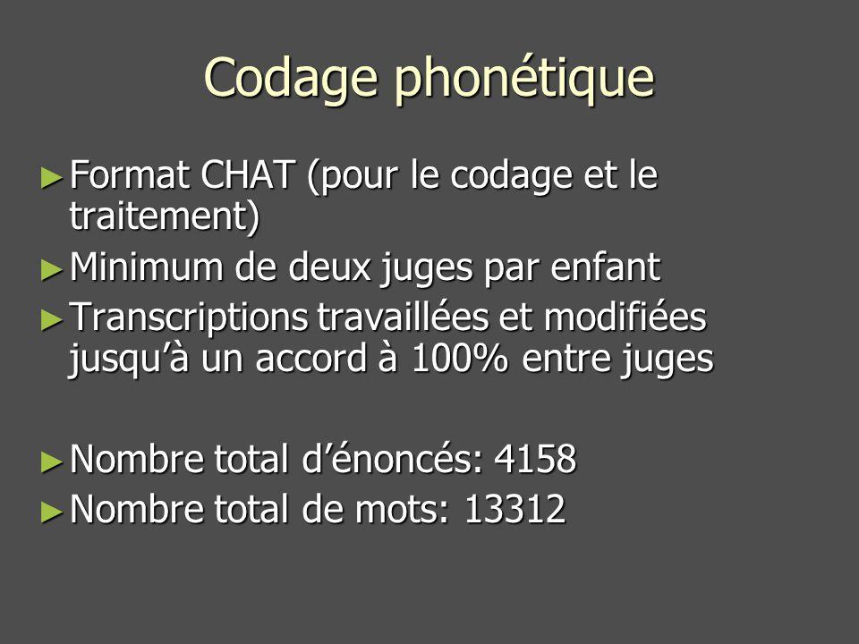 Codage phonétique Format CHAT (pour le codage et le traitement)