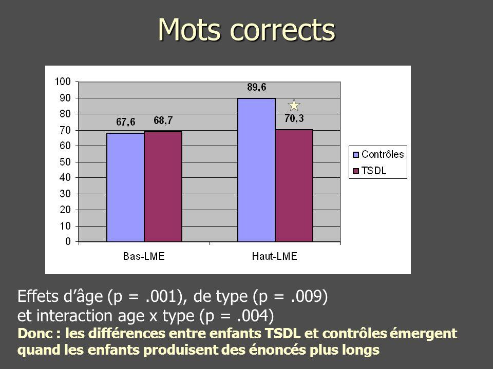 Mots corrects Effets d'âge (p = .001), de type (p = .009)