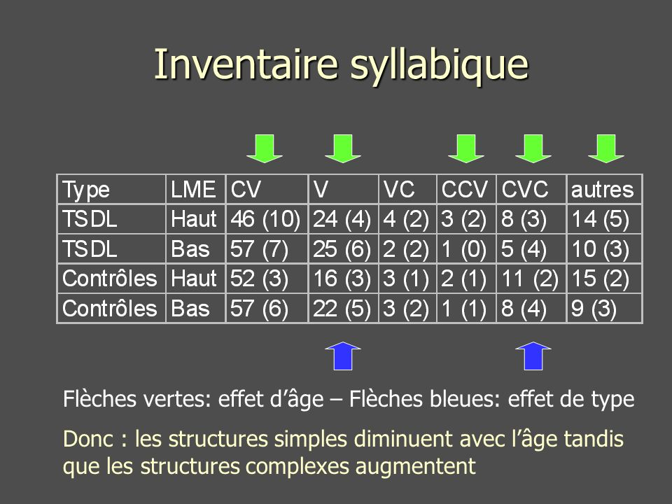 Inventaire syllabique