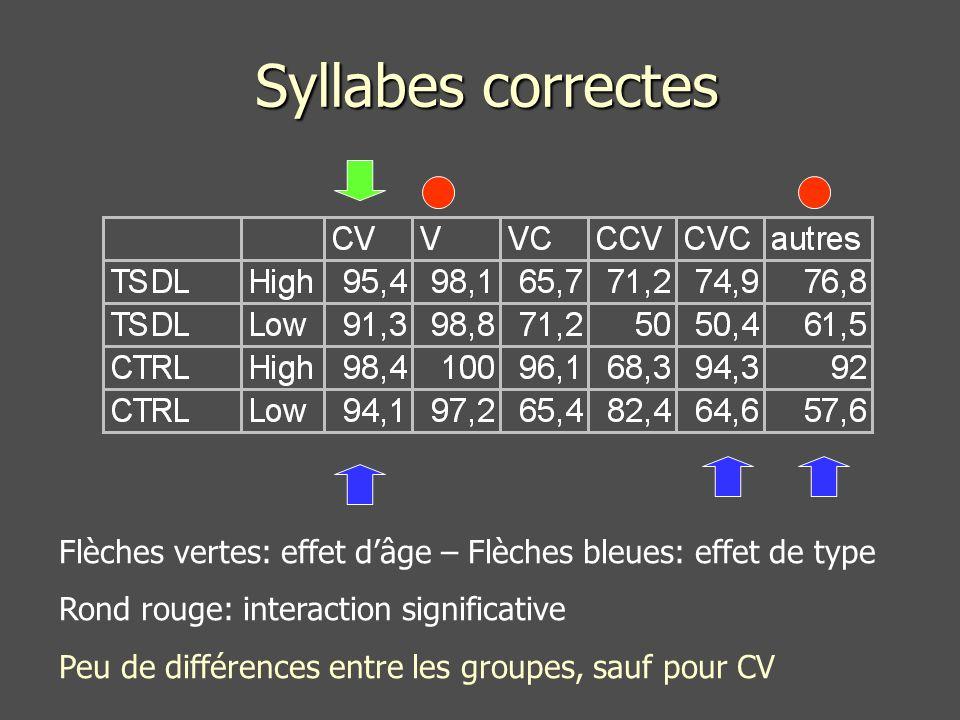 Syllabes correctes Flèches vertes: effet d'âge – Flèches bleues: effet de type. Rond rouge: interaction significative.