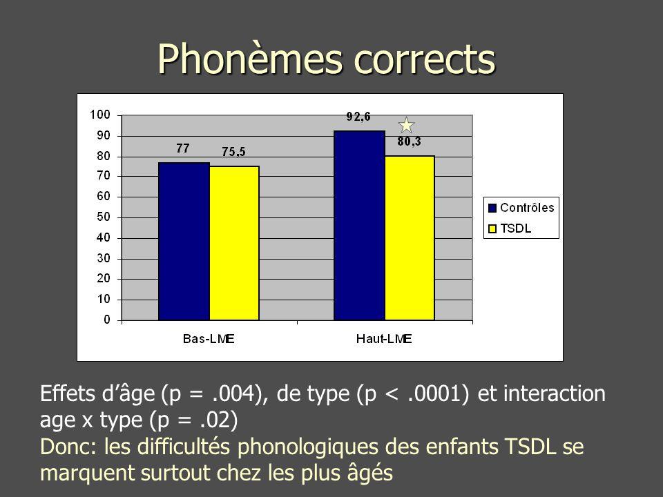 Phonèmes corrects Effets d'âge (p = .004), de type (p < .0001) et interaction age x type (p = .02)