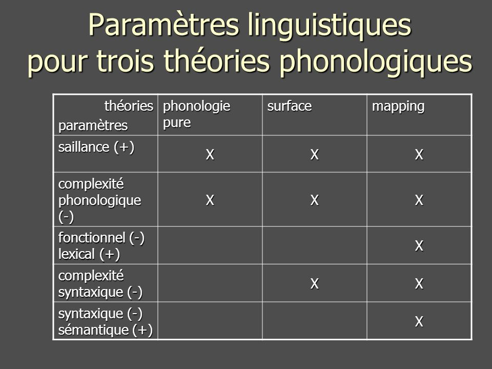 Paramètres linguistiques pour trois théories phonologiques