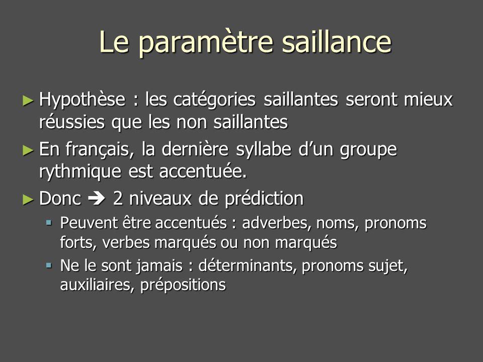 Le paramètre saillance