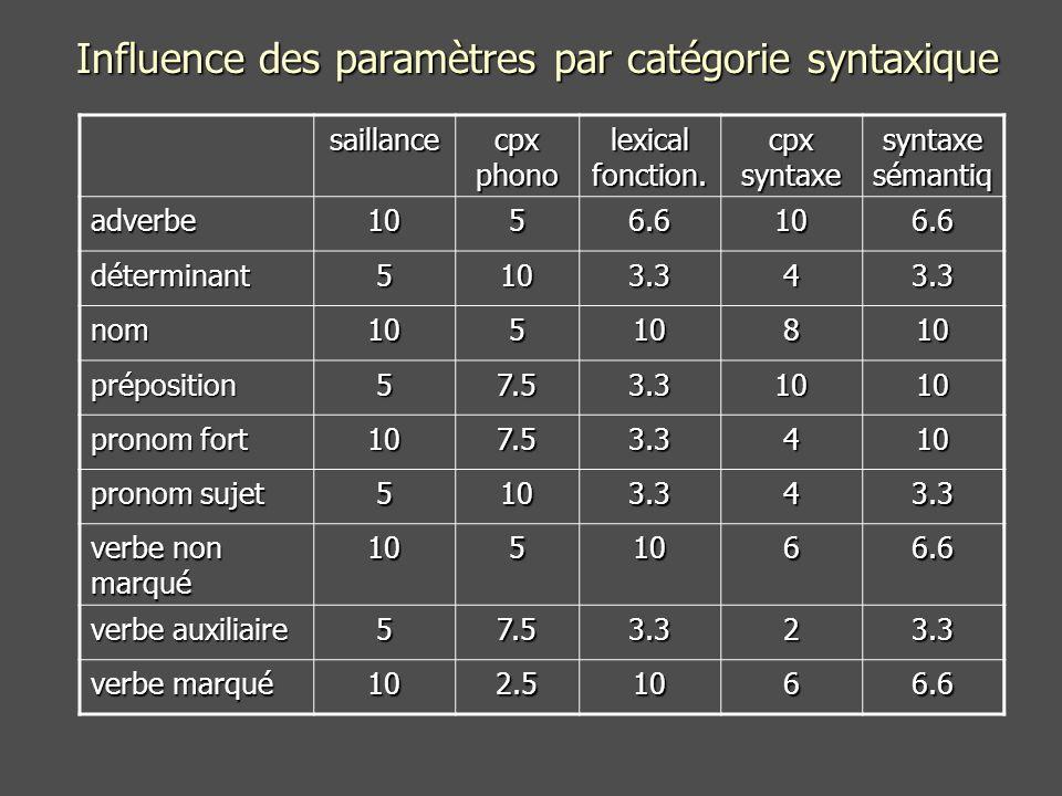 Influence des paramètres par catégorie syntaxique