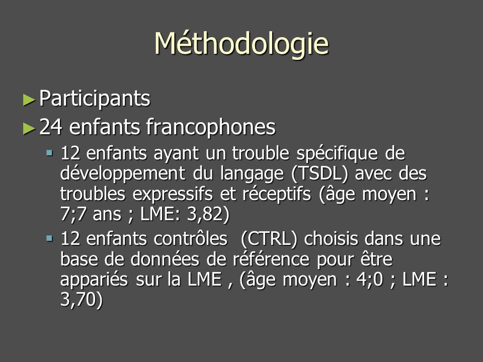 Méthodologie Participants 24 enfants francophones