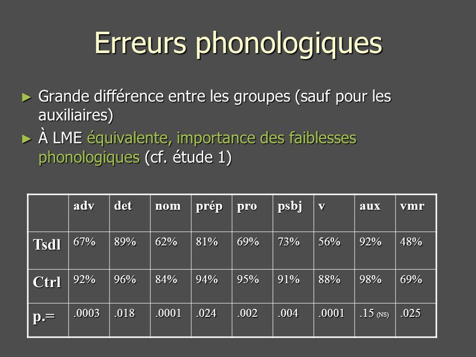 Erreurs phonologiques