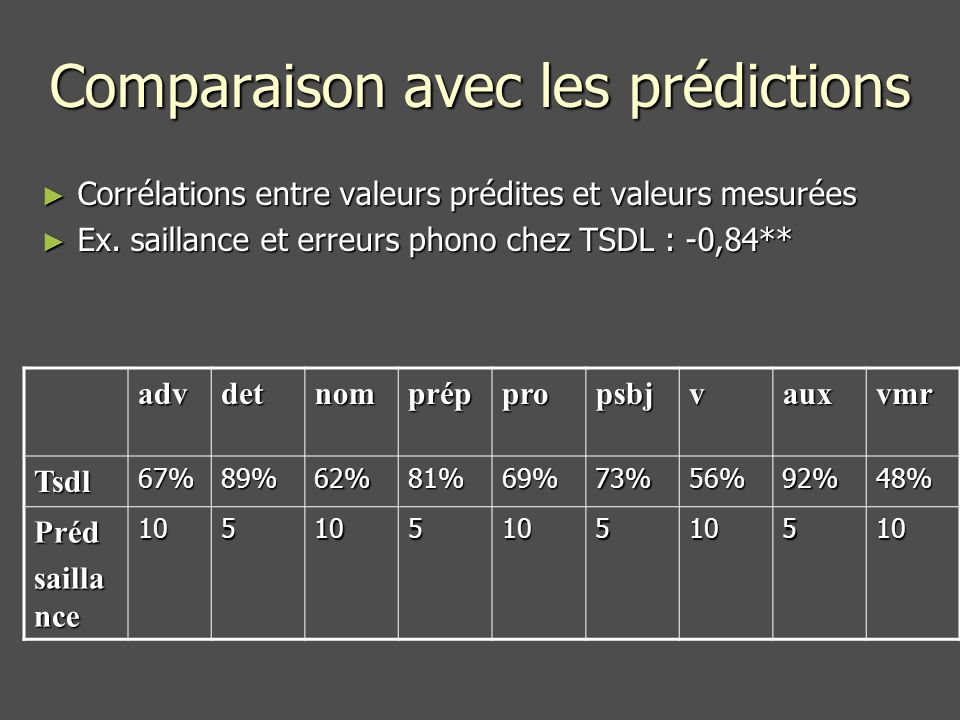 Comparaison avec les prédictions