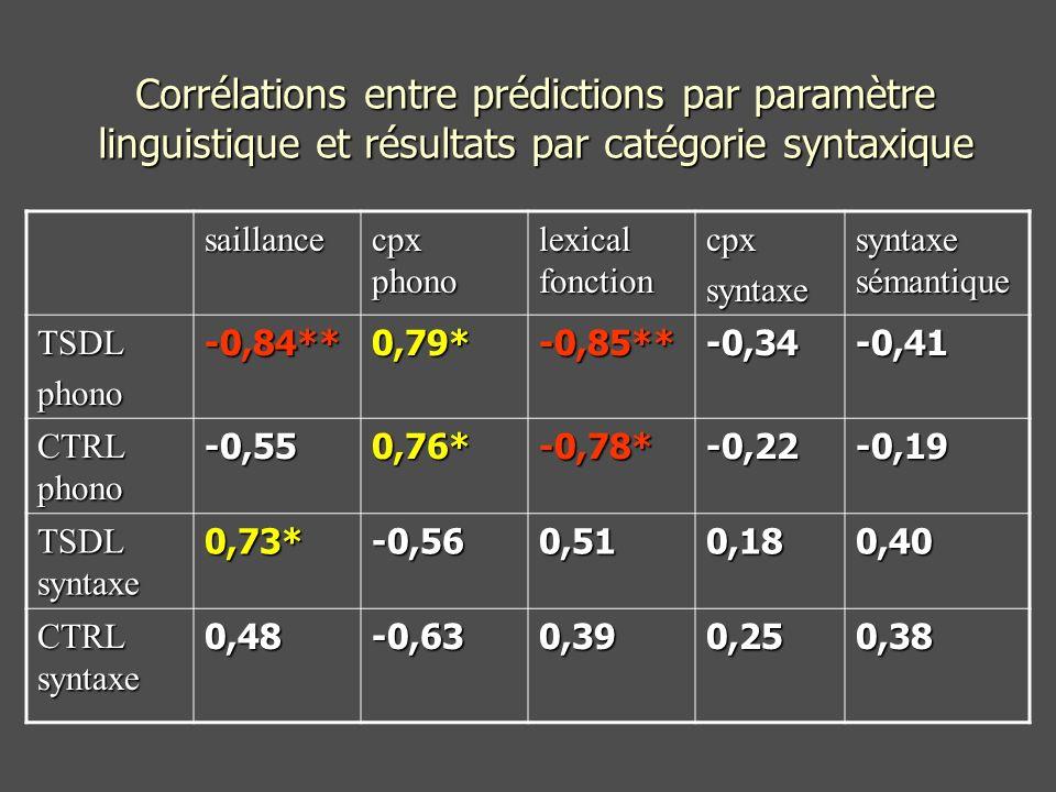 Corrélations entre prédictions par paramètre linguistique et résultats par catégorie syntaxique