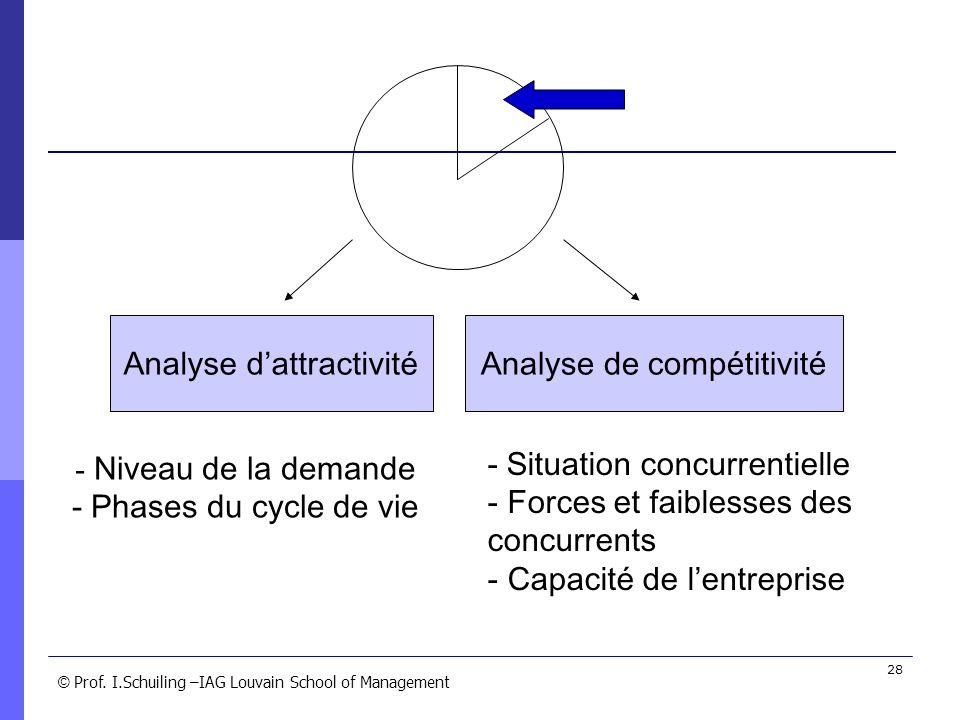 Analyse d'attractivité Analyse de compétitivité