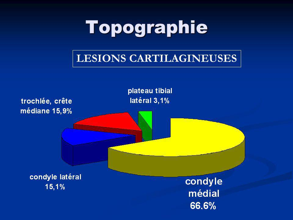 LESIONS CARTILAGINEUSES