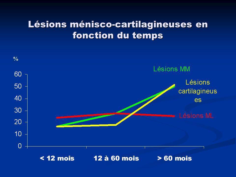 Lésions ménisco-cartilagineuses en fonction du temps