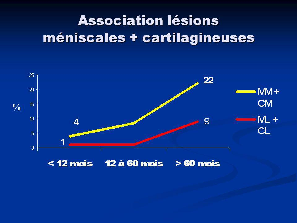 Association lésions méniscales + cartilagineuses