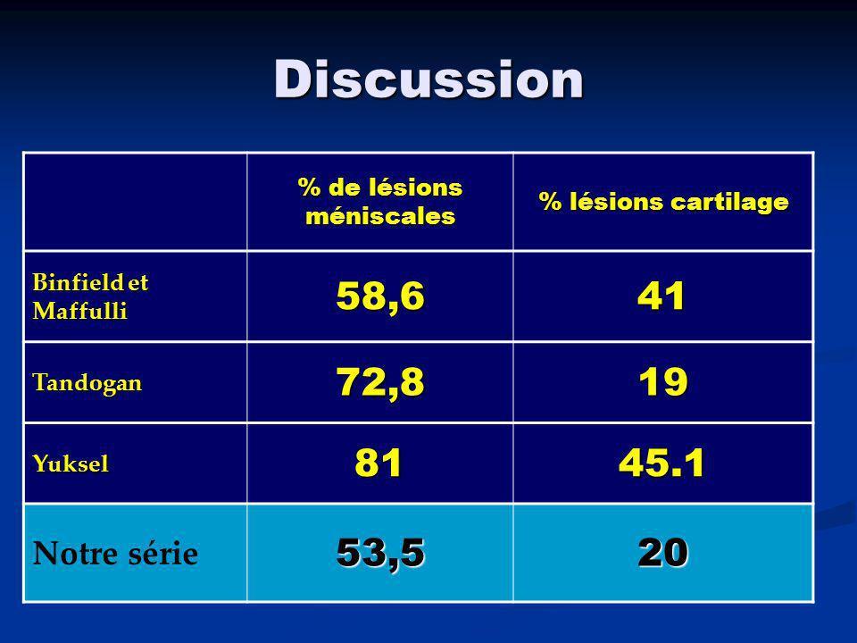 % de lésions méniscales