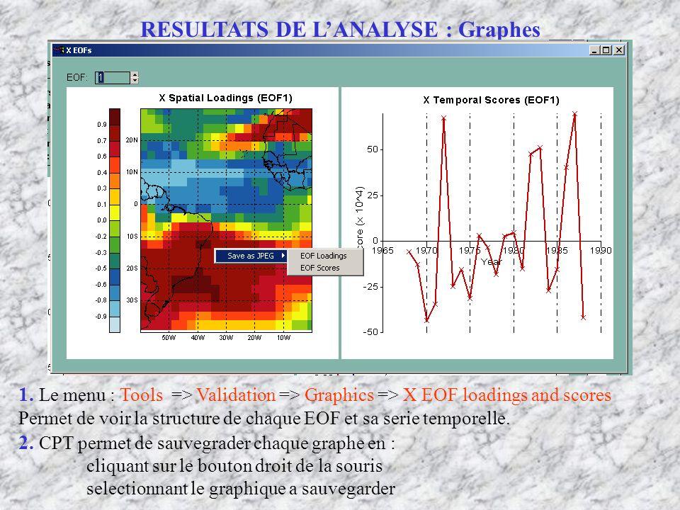 RESULTATS DE L'ANALYSE : Graphes