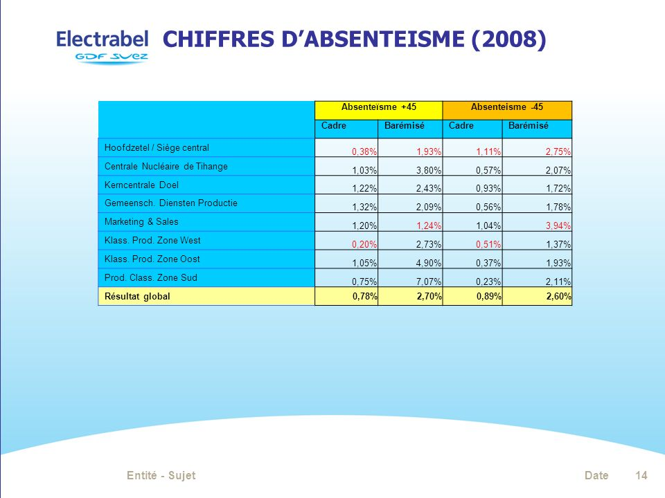 Chiffres d'absenteisme (2008)