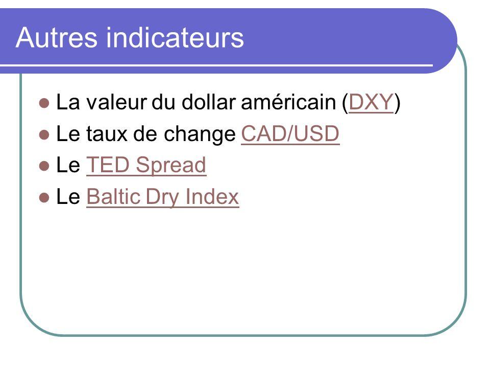 Autres indicateurs La valeur du dollar américain (DXY)