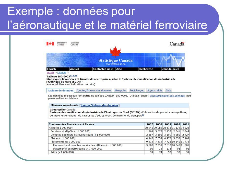 Exemple : données pour l'aéronautique et le matériel ferroviaire