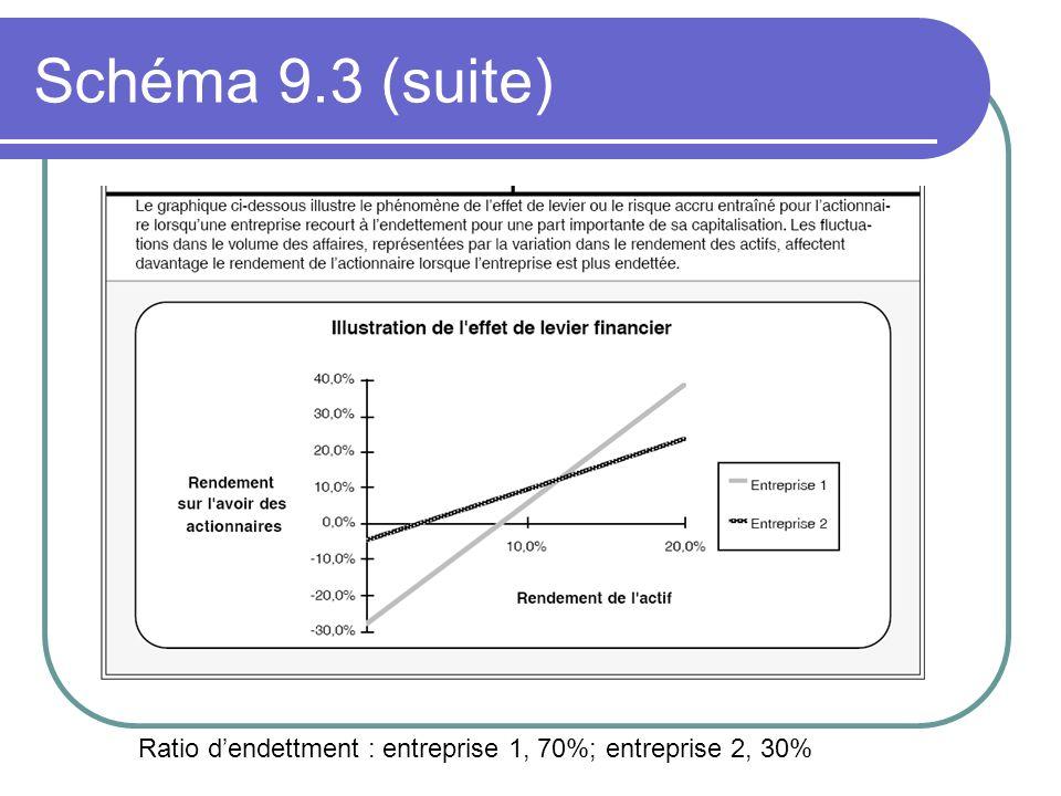 Schéma 9.3 (suite) Ratio d'endettment : entreprise 1, 70%; entreprise 2, 30%
