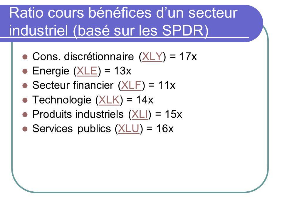 Ratio cours bénéfices d'un secteur industriel (basé sur les SPDR)