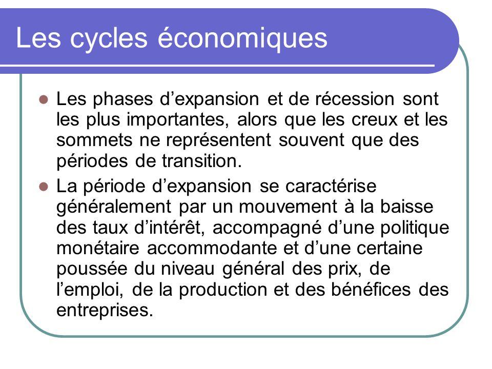 Les cycles économiques