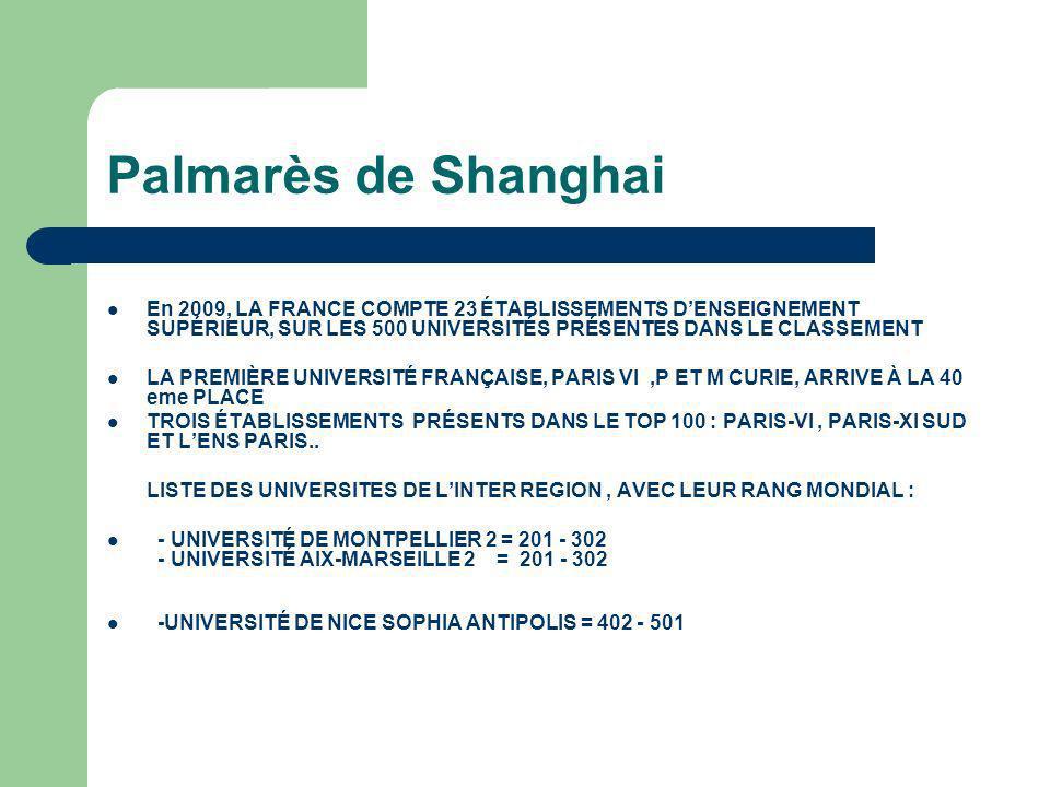 Palmarès de Shanghai En 2009, LA FRANCE COMPTE 23 ÉTABLISSEMENTS D'ENSEIGNEMENT SUPÉRIEUR, SUR LES 500 UNIVERSITÉS PRÉSENTES DANS LE CLASSEMENT.