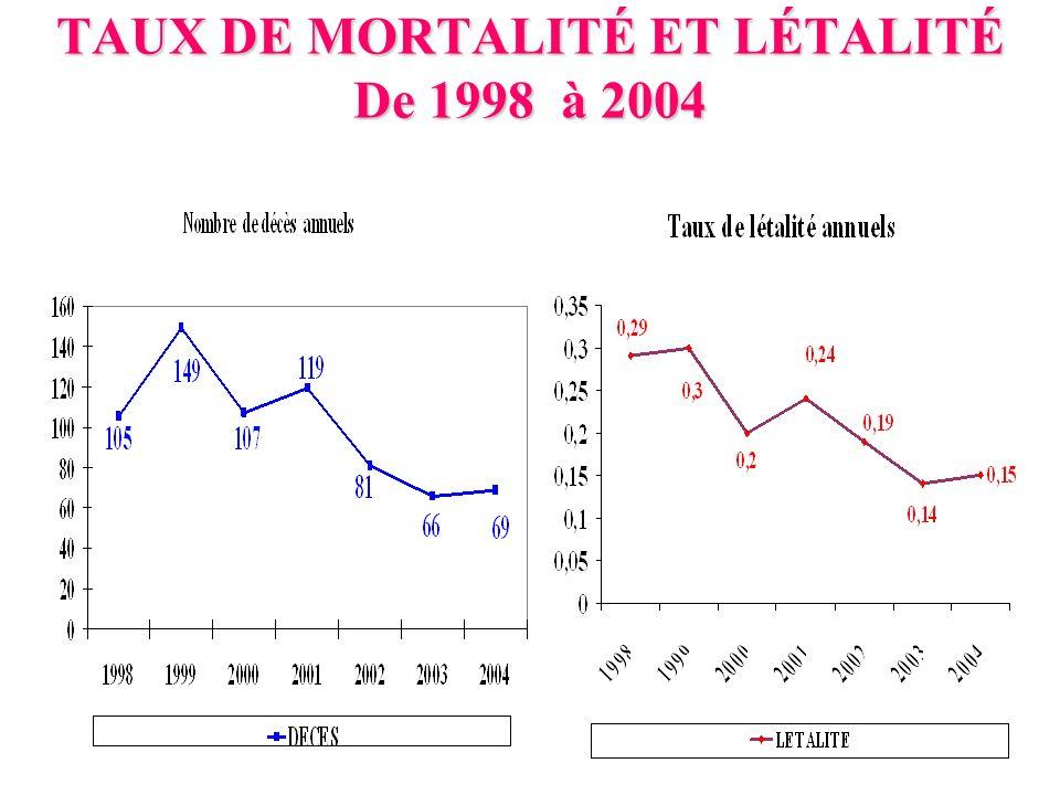 TAUX DE MORTALITÉ ET LÉTALITÉ De 1998 à 2004