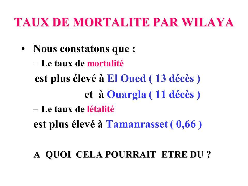 TAUX DE MORTALITE PAR WILAYA