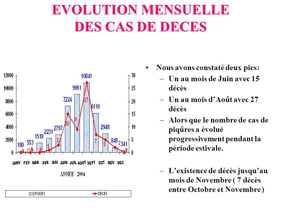 EVOLUTION MENSUELLE DES CAS DE DECES