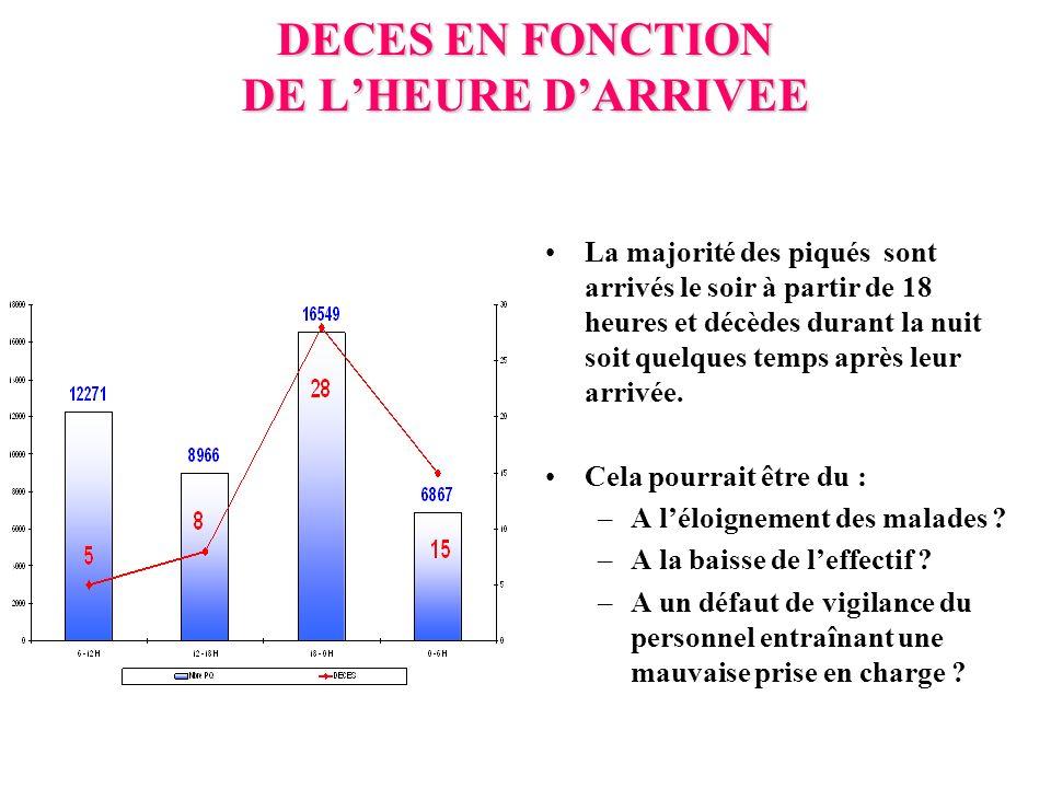 DECES EN FONCTION DE L'HEURE D'ARRIVEE