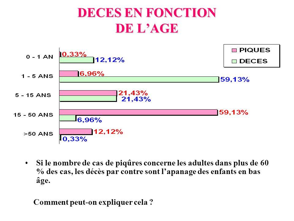 DECES EN FONCTION DE L'AGE