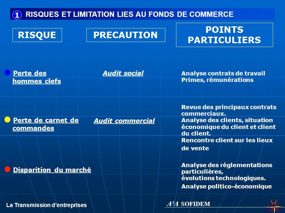 A²A SOFIDEM POINTS PARTICULIERS RISQUE PRECAUTION Perte des