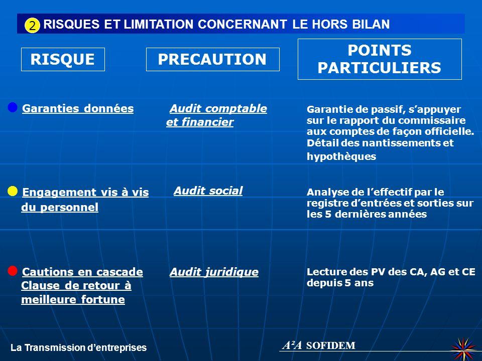 A²A SOFIDEM POINTS PARTICULIERS RISQUE PRECAUTION Garanties données