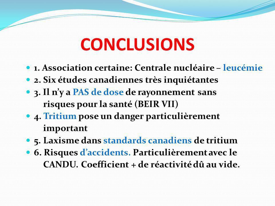 CONCLUSIONS 1. Association certaine: Centrale nucléaire – leucémie