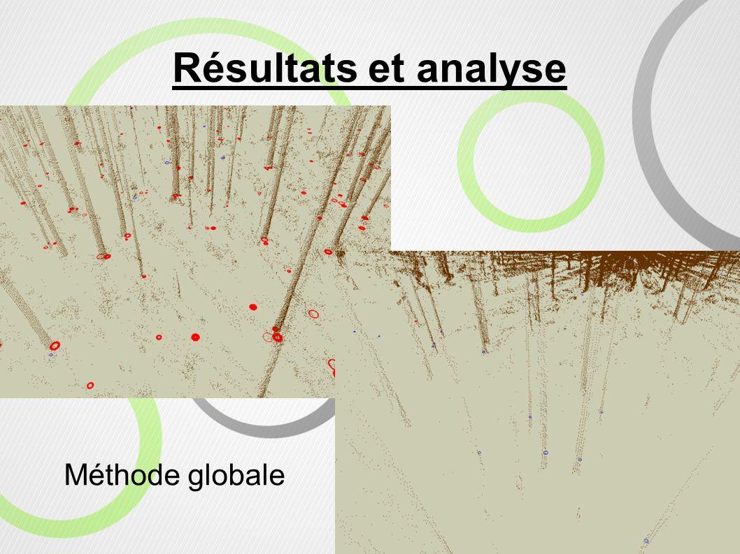 Résultats et analyse Méthode globale