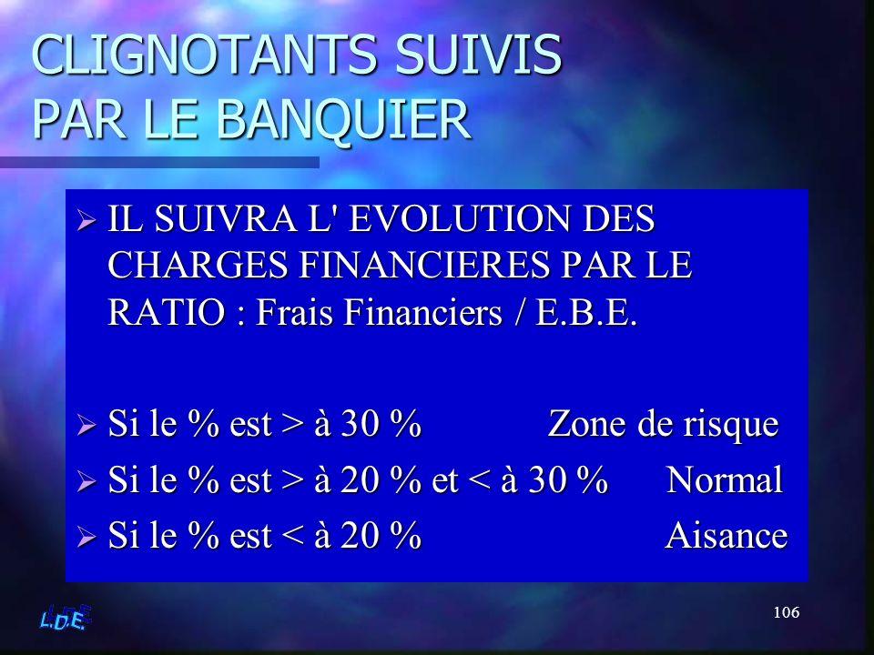 CLIGNOTANTS SUIVIS PAR LE BANQUIER