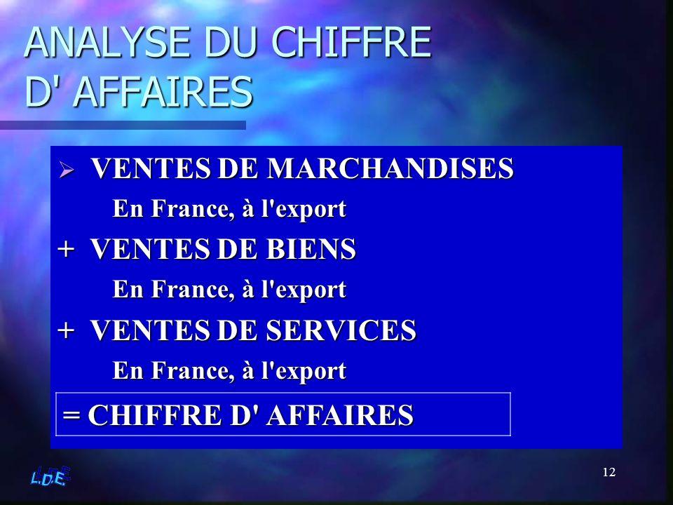 ANALYSE DU CHIFFRE D AFFAIRES