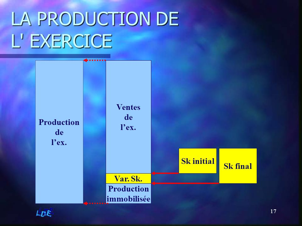 LA PRODUCTION DE L EXERCICE