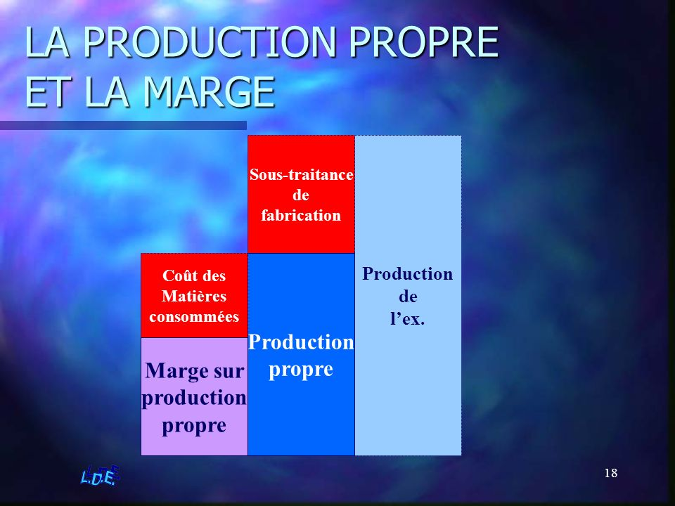 LA PRODUCTION PROPRE ET LA MARGE