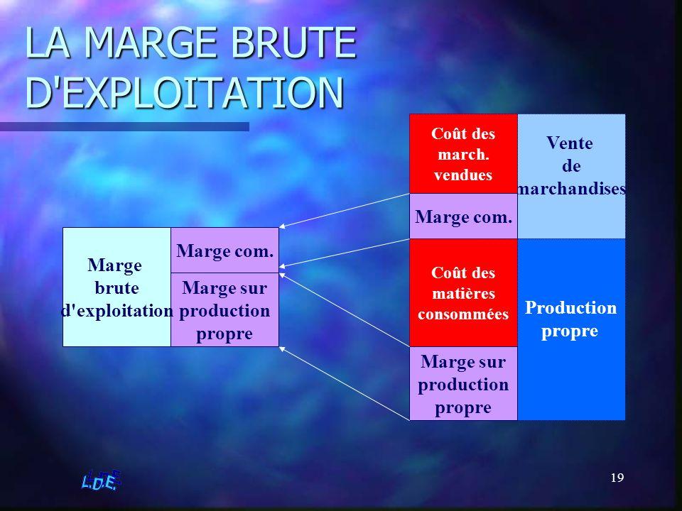 LA MARGE BRUTE D EXPLOITATION